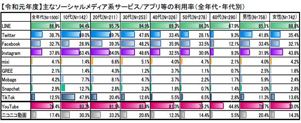 主なソーシャルメディア系サービス/アプリ等の利用率